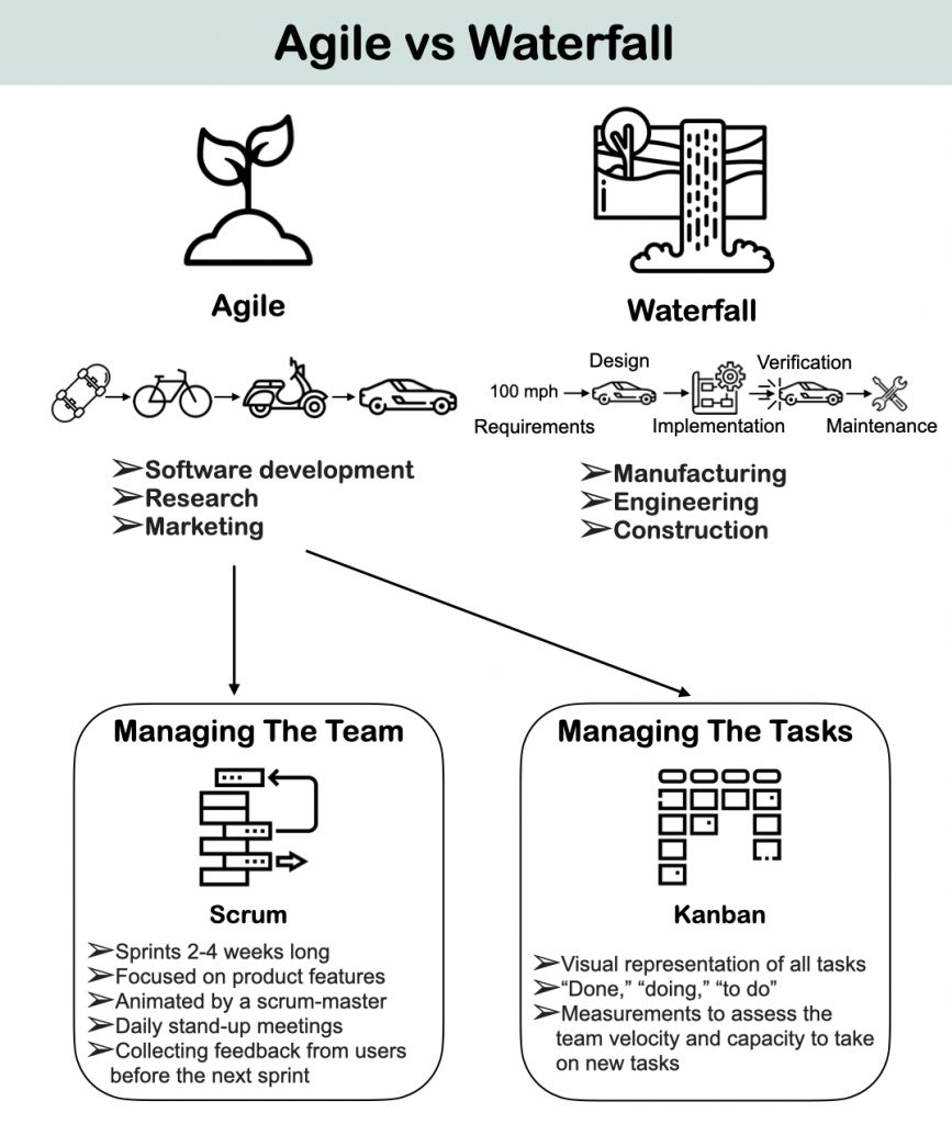 project management Agile vs waterfall
